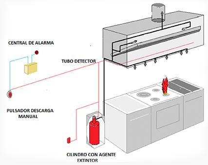 Plano de un sistema de detección automatica de incendios en cocinas